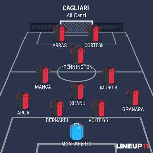 Cagliari Primavera alla Viareggio Cup 2016