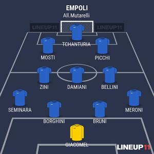 Empoli Primavera alla Viareggio Cup 2016