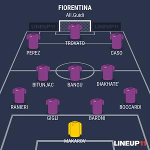 Fiorentina Bologna Primavera alla Viareggio Cup 2016