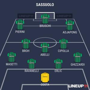 Sassuolo Primavera alla Viareggio Cup 2016